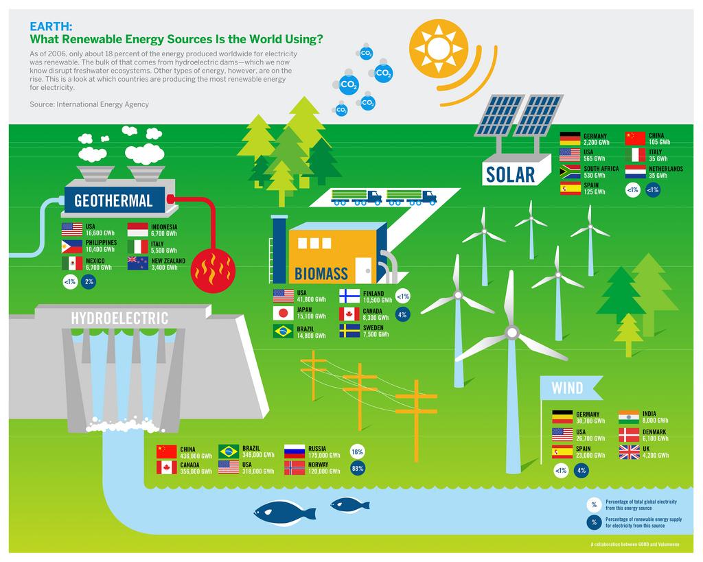 Renewable Energy News >> Renewable Energy News Robin Chapple Mlc